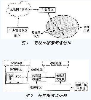 wsn传感器节点电路图