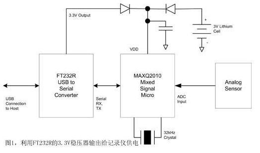 为计算基于MAXQ2010的数据记录仪究竟会消耗多少电流,可以考虑执行以下操作:首先一个外部信号(如按键或传感器电压突然升高)将微控制器从停止模式唤醒;系统随即通过一个单端的ADC通道读取模拟传感器电压,将采集的传感器电压值存储在数据RAM中;此时为了节省功耗,微控制器重回到停止模式,而在约60秒后,微控制器再次被唤醒(回到第1步)。因此,计算平均电流消耗并估算电池寿命需要将微控制器的以下参数代入公式(1):tActive(完成上述全部操作所需的时间,包括进入停止模式的时间)、iActive(上述操作期
