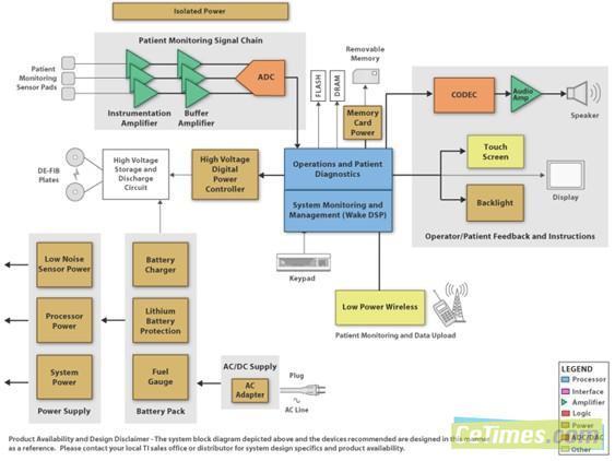 自动体外除颤器(aed)电路设计详解