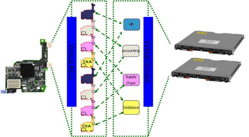 IBM BladeCenter IO虚拟化解决方案