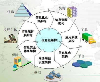 区域医疗信息化的效益分析