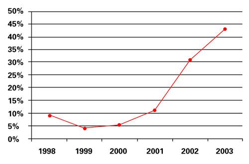 表3医疗风险资本占全部风险资本的比例 (资料来源:根据VentureOne数据分析)