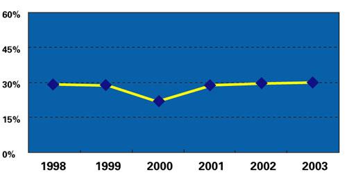 表4   医疗器械已获得的风险投资占全部医疗风险投资的比例