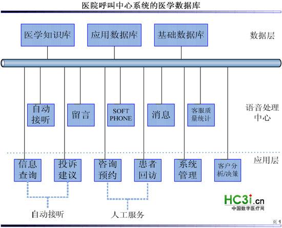 基于医院呼叫中心运营模式的设计与探讨 2