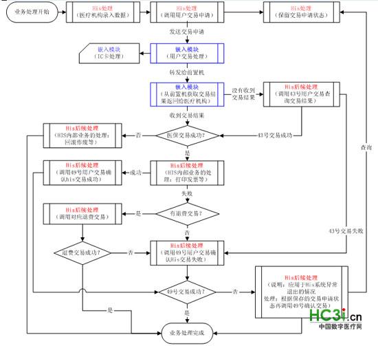 嵌入模块处理流程图
