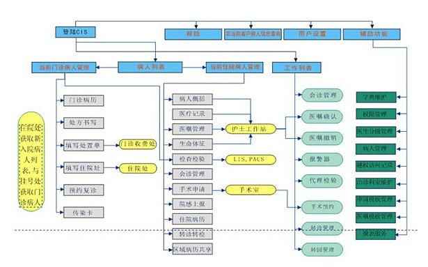 结构化电子病历-电子病历模块-电子病历功能-电子病历演示(图2)