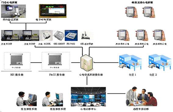系统结构   系统组成