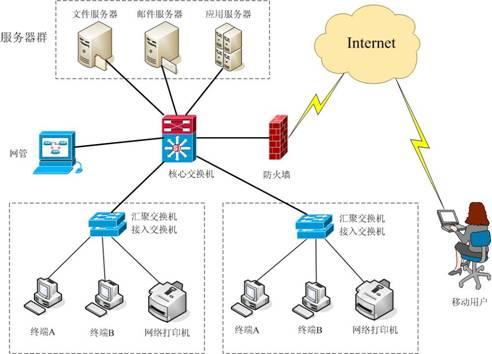计算机基础网络系统解决方案主要以结构化综合布线