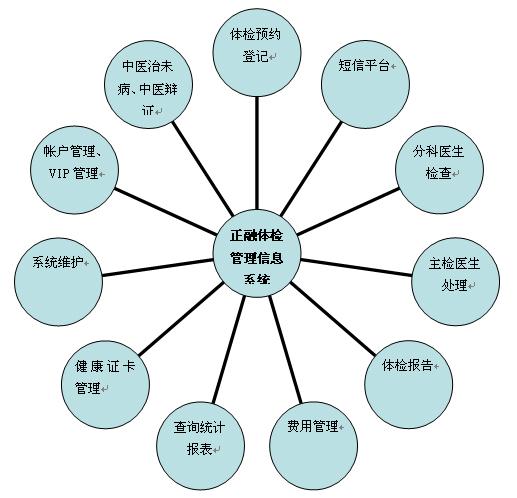信息系统实施步骤