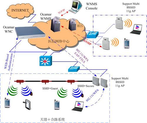 二,典型医疗无线网络解决方案 昂科医疗无线网络应用的典型结构如下