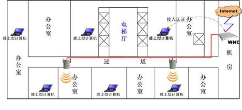 可以采用下图的网络连接方式实现网络互联.