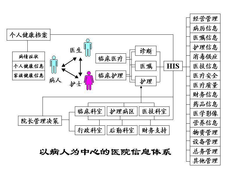 数字化医院功能结构如下图