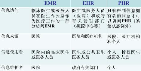 比较EMR、EHR和PHR