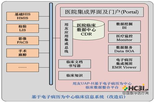 以电子病历为中心的临床信息系统