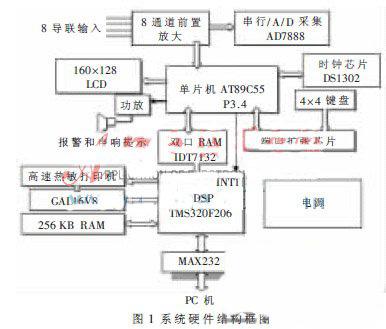 max232接口电路可用于dsp与pc机串行通信.