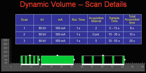 320排动态容积CT临床应用技术 图1