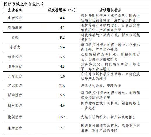 中国<a href=http://solution.hc3i.cn/art/201108/15213.htm _fcksavedurl=http://solution.hc3i.cn/art/201108/15213.htm><font color=cc0000>医疗器械</font></a>上市公司对比