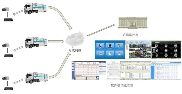 远程流动急救手术监护车整体结构图
