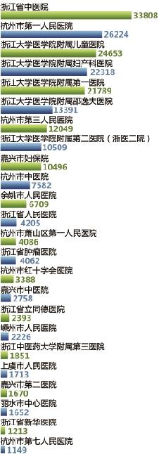 浙江省医院上半年网上预约统计图(单位:人次)