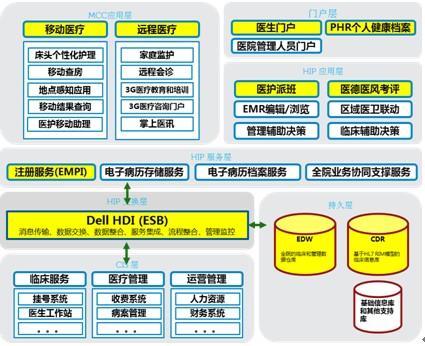 戴尔医院信息平台架构图