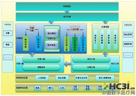 科研经费管理系统总体架构图图片