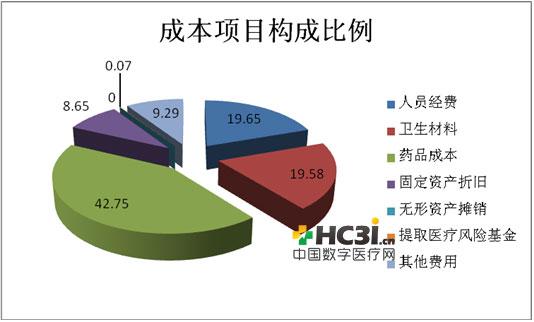 成本分析报告模板_收入证明图片_医院收入成本分析