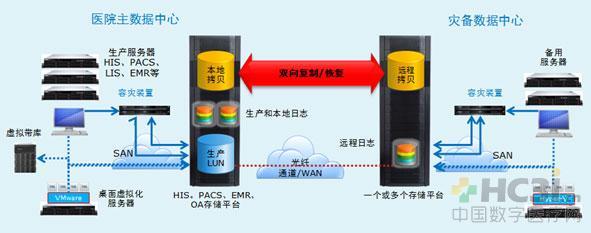 主数据中心的lenovoEMC VNX磁盘阵列通过SAN或LAN持续将数据复制到容灾数据中心的 VNX上,复制方式有同步或异步两种方式方式。当主数据中心的数据出现错误时,可以通过容灾存储上的容灾数据进行快速回滚,能够实现数据库等系统进行任意时间点的恢复;当容灾存储出现故障时,可以通过重新进行数据同步,实现两个数据中心的数据一致,从而确保医院数据的安全可靠存储。 在远端数据中心构建医院的核心数据库应用系统服务器,当生产站点发生大的自然灾难时,用户可以通过容灾中心的服务器访问备份存储上的数据,实