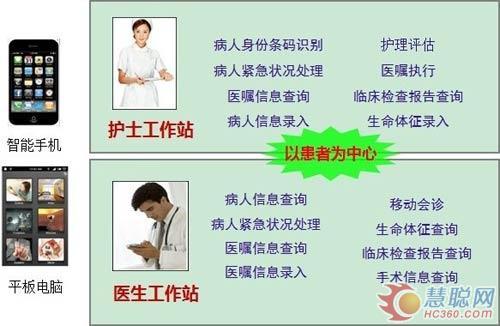 临床医疗信息系统