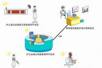 医用护理对讲系统