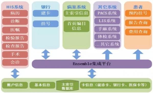 医院科室架构图制作步骤