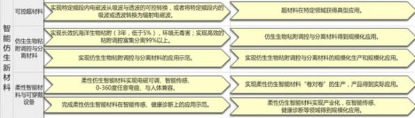 重磅!《中国制造2025》重点领域技术路线图绿皮书(医疗健康部分)